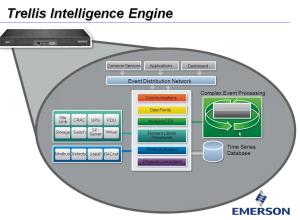 Trellis Inteligence Engine w UMG
