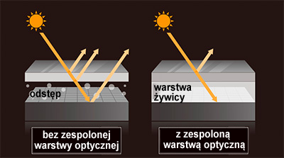 optical_bonding
